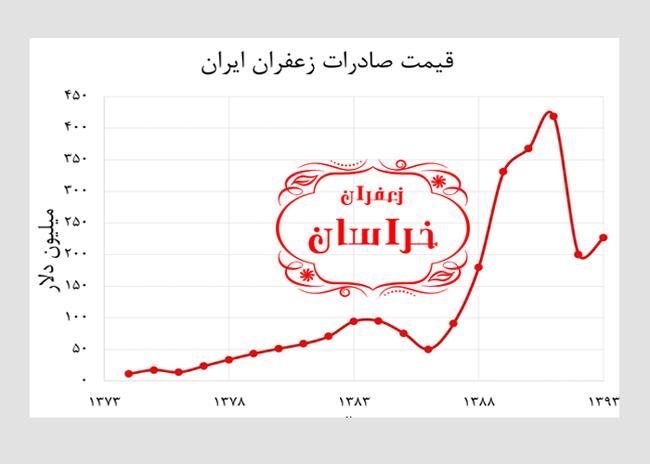 نمودار قیمت زعفران نگین